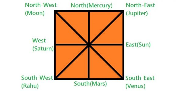 Importance of Directions in Vastu Shastra